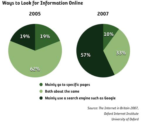 Stor förändring på hur vi söker information