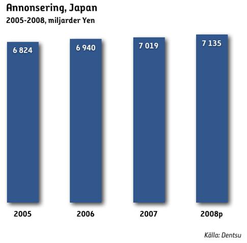 Även i Japan ökar internetannonseringen mest