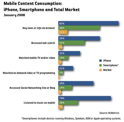 iPhone förändrar mobilanvändningen