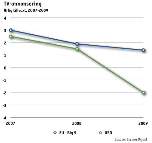 TV-annonseringen har tuffa år framför sig