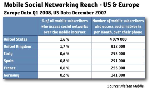 Allt fler använder sociala nätverk via mobilen
