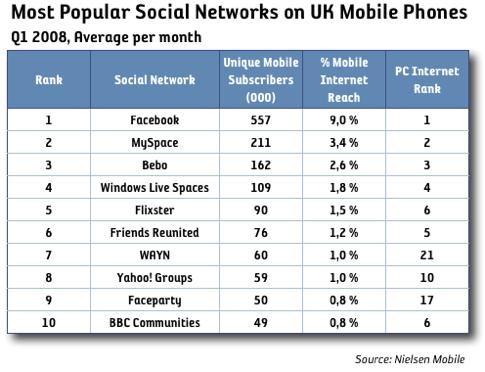 Facebook störst i mobilen i UK