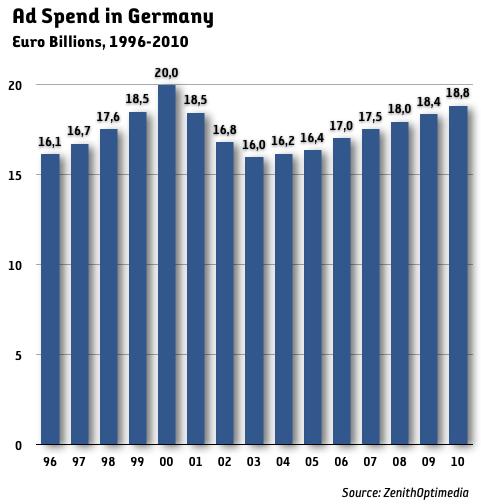 Medieinvesteringarna i Tyskland fortfarande lägre än toppåret 2000