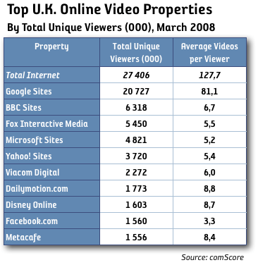 top video uk, total unique viewers