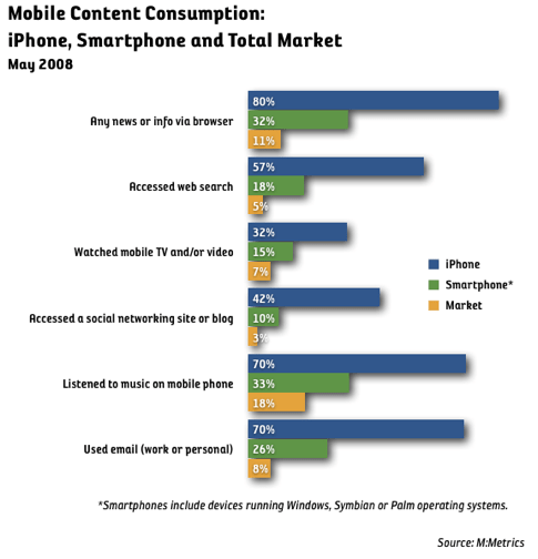 iphone content consumtion