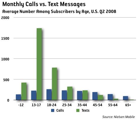 sms vs samtal ålder