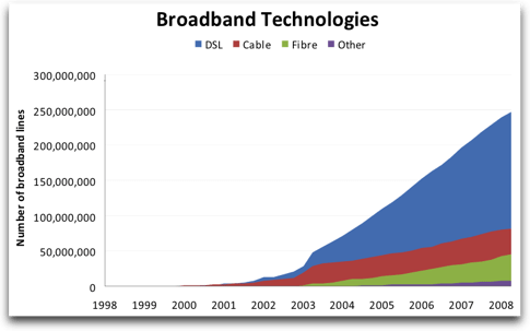 Number of broadband lines