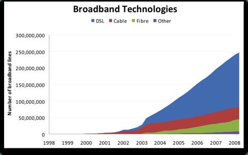 400 miljoner bredbandsuppkopplingar globalt