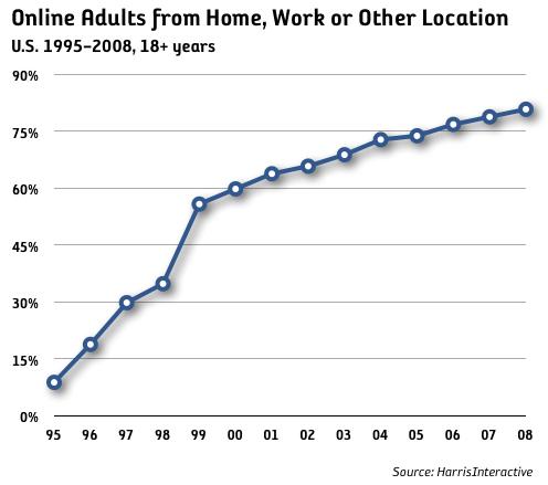 184 miljoner vuxna online i USA