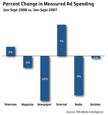 Mediainvetseringarna backade 1,7 procent i USA under jan-sep