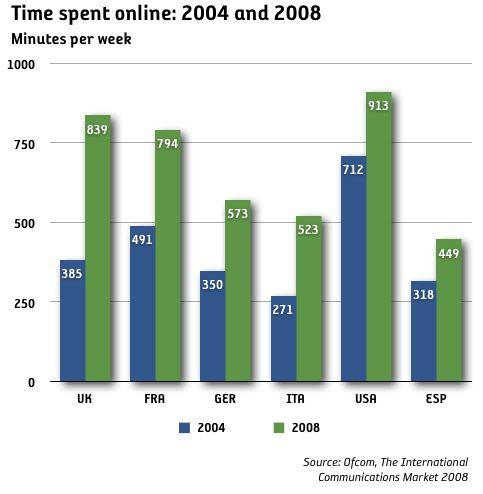 Internetanvändare online 2 timmar om dagen i USA & UK