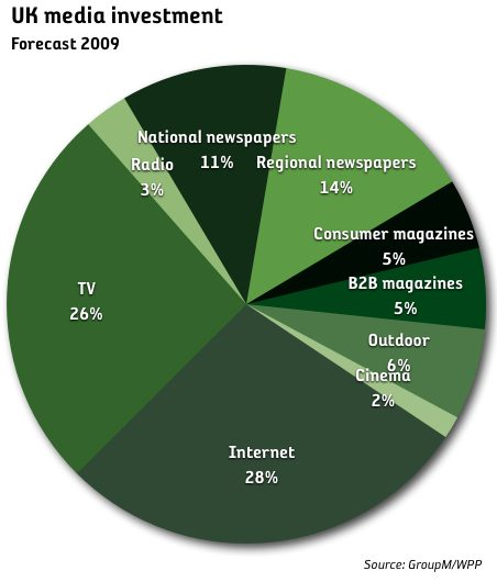 uk media investment share by media