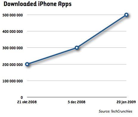 En halv miljard apps nedladdade till iPhone