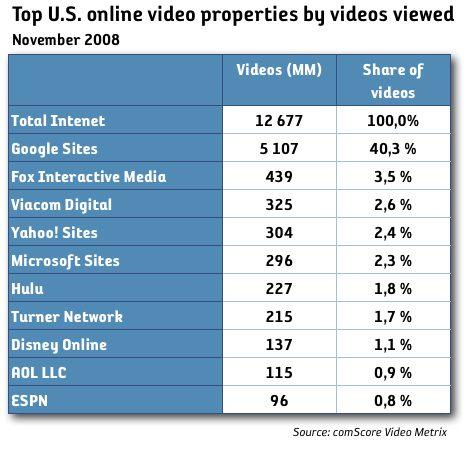 YouTube upp 72 procent på ett år