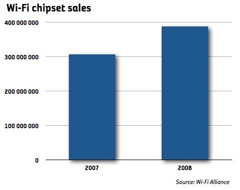 Försäljningen av WiFi-chipsets ökade med 26 procent 2008