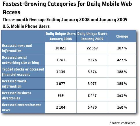 Användandet av internet via mobilen ökar