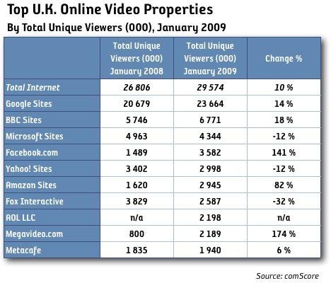 YouTube har 3,5 gånger fler tittare online än BBC
