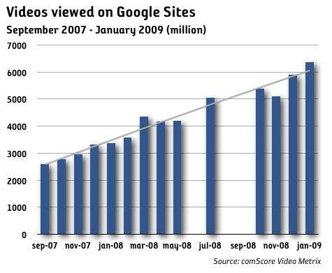 YouTube passerar 100 miljoner tittare i USA