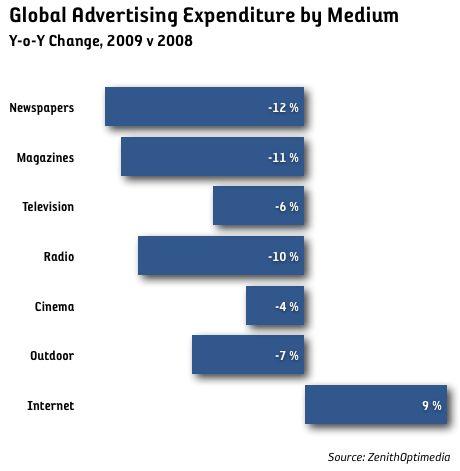 medieinvesteringa medier globalt