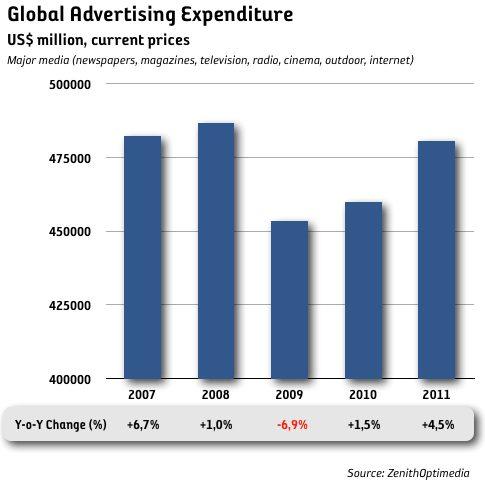 Medieinvesteringarna minskar med 7 procent i år