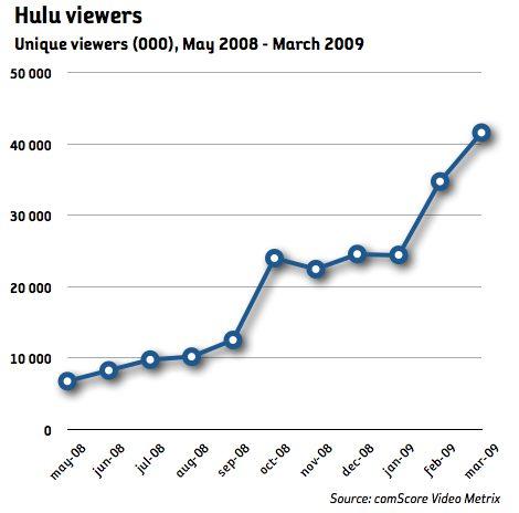 hulu - antal tittare
