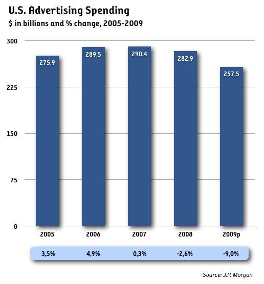 Medieinvesteringarna ner 9 procent i USA i år