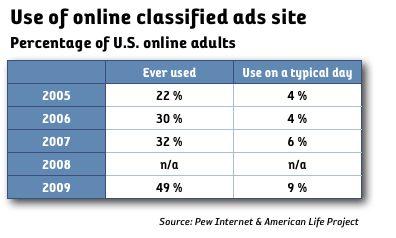 Andelen som besökt rubrikannonssajter har fördubblats sedan 2005