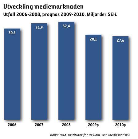 Medieinvesteringarna ner 13 procent i år
