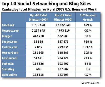 Spenderad tid på sociala sajter upp 83 procent