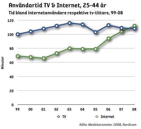td tv och internet 25-44 år