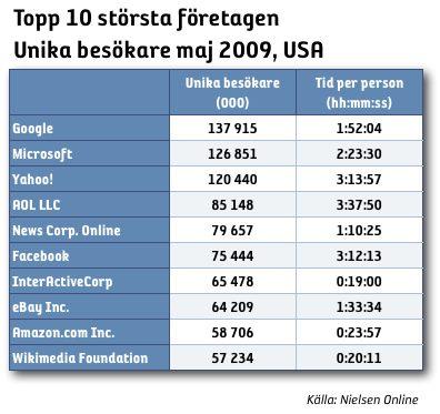 Största företagen på webben i USA – maj 2008
