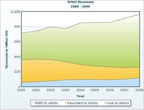 Läget i den svenska musikindustrin: Artisterna har aldrig tjänat bättre