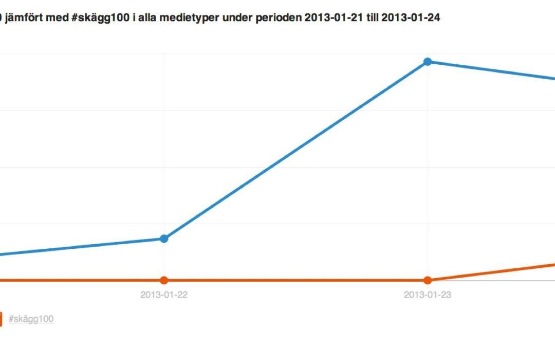 #002 av #blogg100 – under attack från #skägg100, lite Twingly och heja Farmor Gun