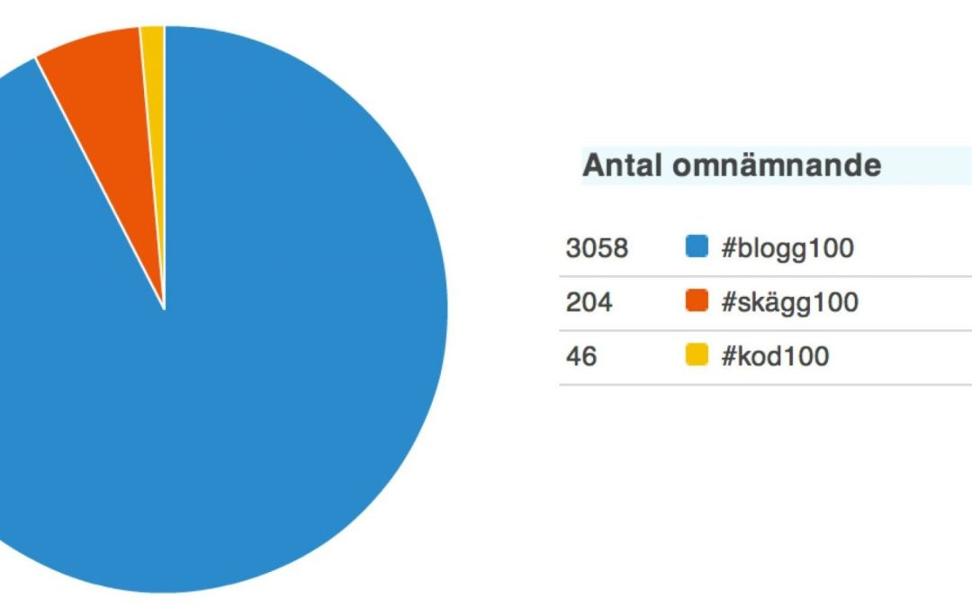 #004 av #blogg100 – om #kod100 och hundra svenska hus – från sjuksängen