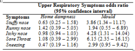Table 5: The relationship between home dampness, mould and upper respiratory symptoms