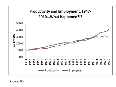 productivity and employment relationship