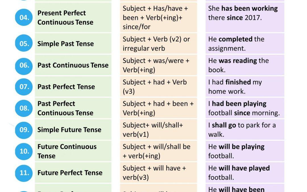 8 Tips Mudah Belajar Grammar, Cara Asik & Cepat Belajar Bahasa Inggris