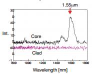 Luminescence Spectrum
