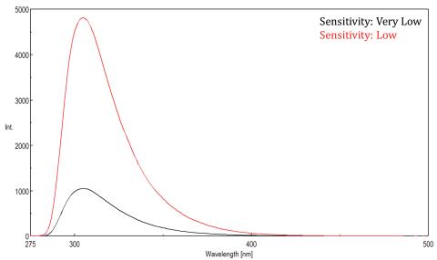 fluorescence sensitivity