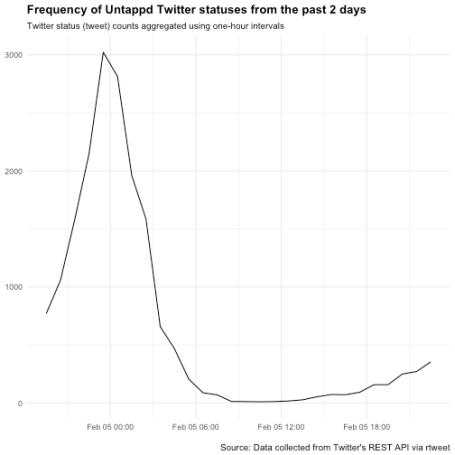 plot of chunk tsplot