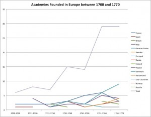 The Foundation of Academies in Eighteenth-Century Europe