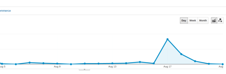 The standard chart spike in your analytics tools usually comes with no explanation...