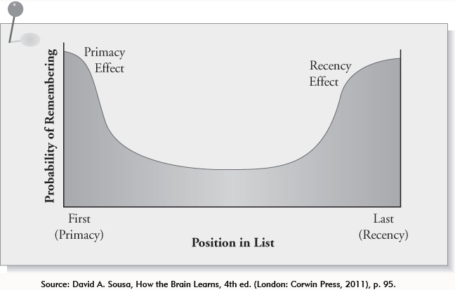 Chart showing Recency and Primacy effects on human memory