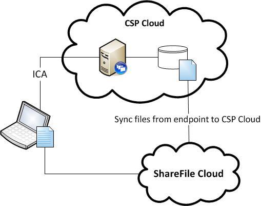 Citrix ShareFile Sync