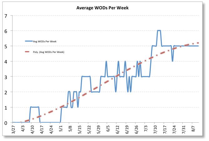 Crossfit Hyperfit WODs Per Week
