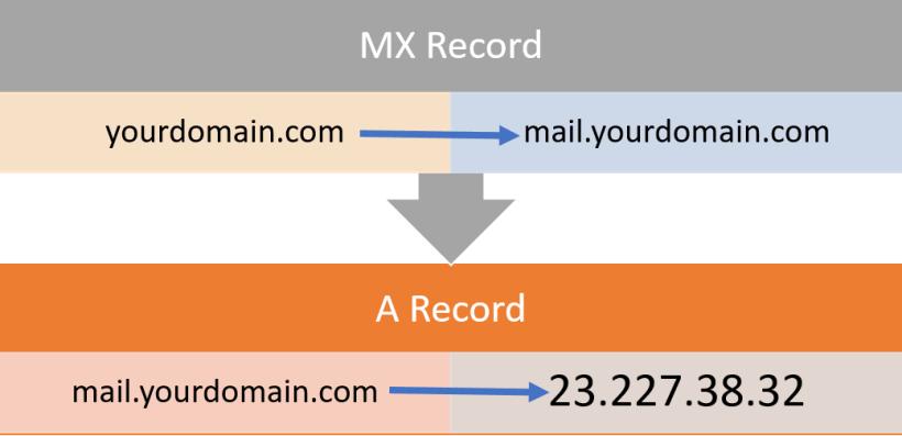 MX Record to A Record