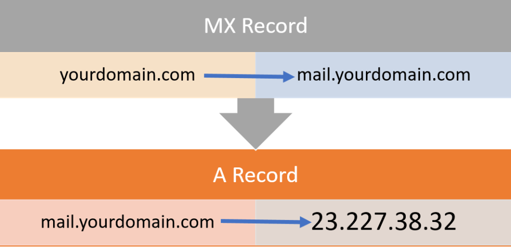 MX Records to A Records