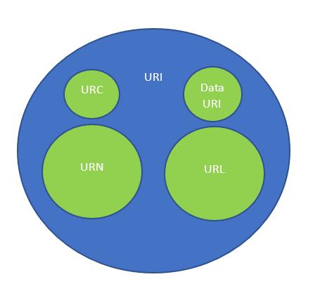 URI, URC, URN, URL