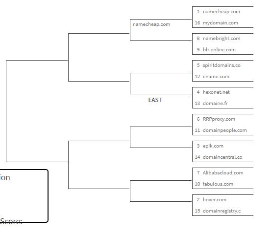 Domain Name Registrar Challenge
