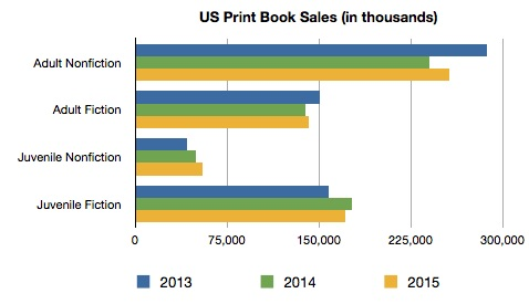 Books Sales by Category
